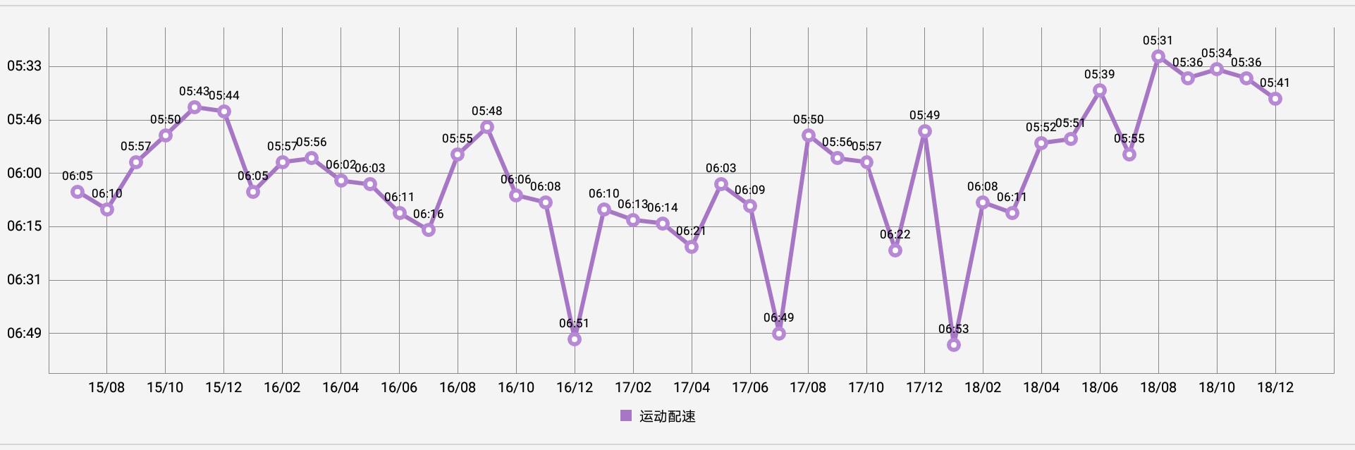2015-2018年度跑步配速