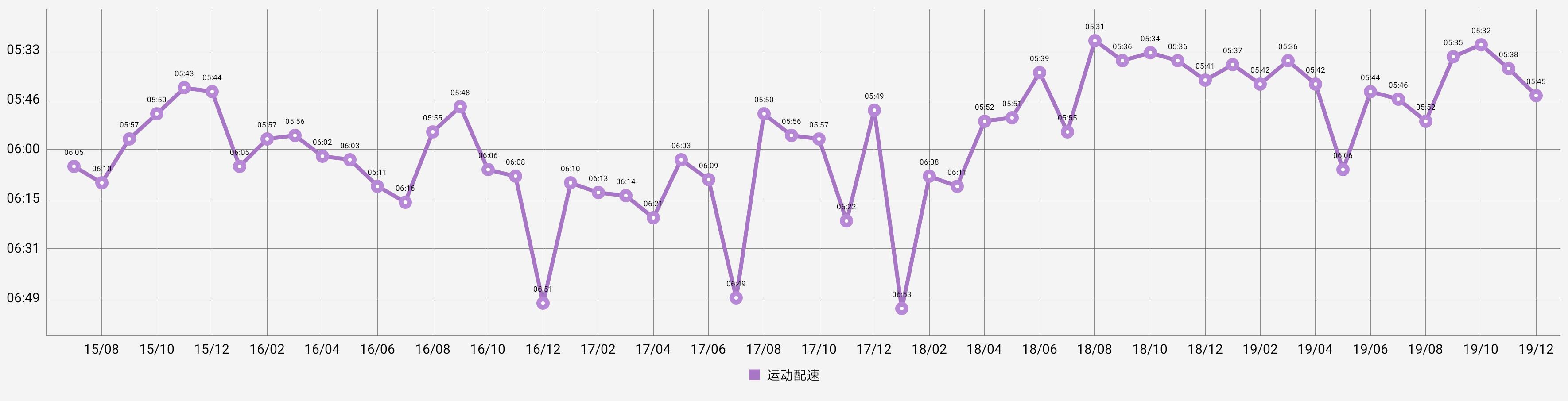 2015-2019年度跑步配速
